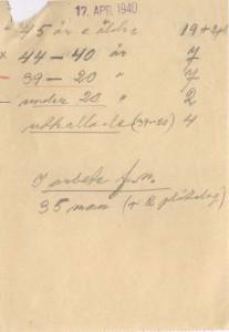 Anställda 1940