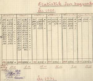 Statistik dagsverken 1929