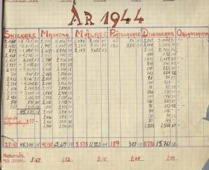1944 Snittlöner